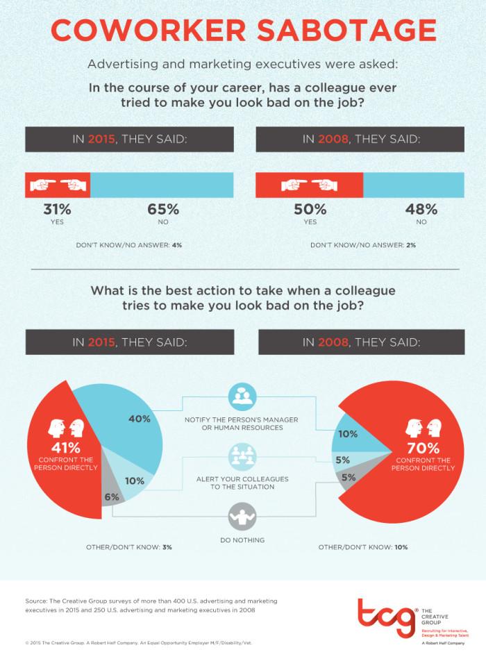 sabotage infographic