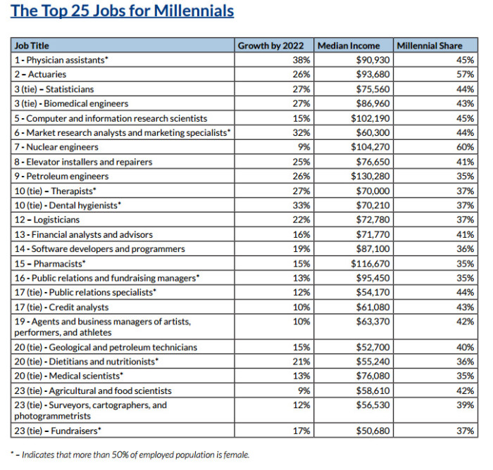 top 25 jobs for Millennials Young Invincibles
