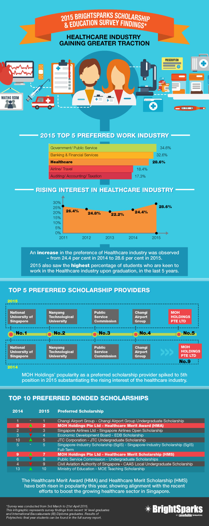 BrightSparks Scholarship & Education Survey 2015 Infographic