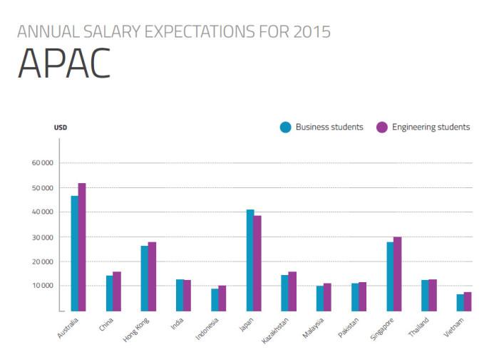 Universum salary expectations 2015 APAC