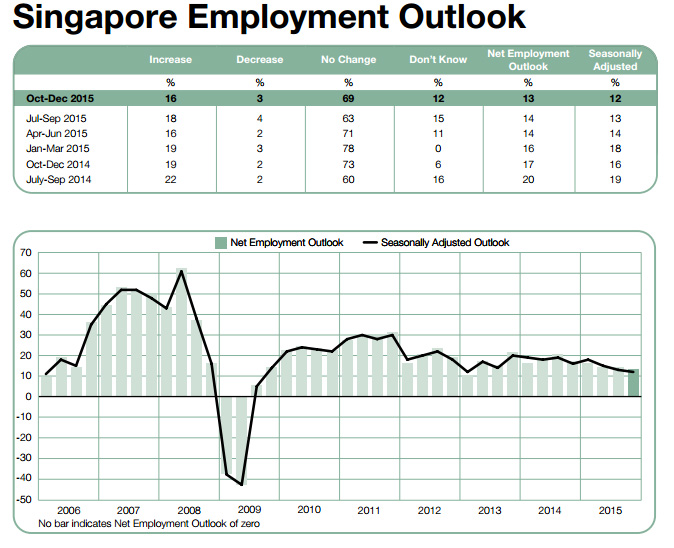 manpowerGroup employment outlook Q4 2015
