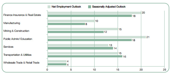manpowerGroup employment outlook Q4 2015 sectors