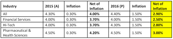 towers watson salary increase SG sectors