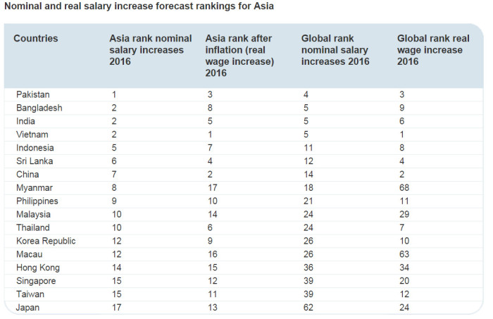 ECA salary trends survey 2016