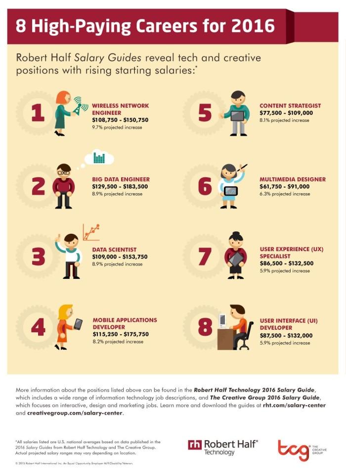 Robert Half Salary infographic