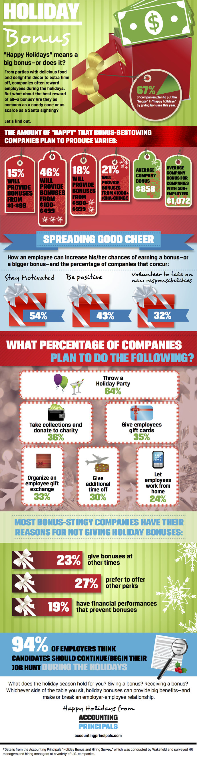 Accounting Principals holiday bonus infographic