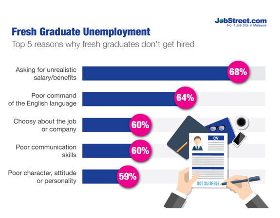 Jobstreet survey on employer expectations