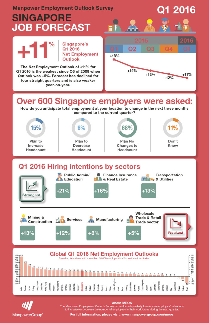 Manpower outlook for Q1 2016