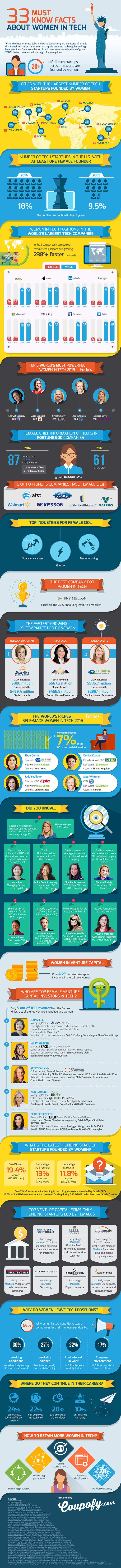 Women-in-Tech_Infographic_updated_Nov15