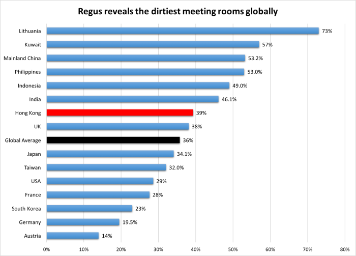 Regus_Dirtiest meeting rooms globally