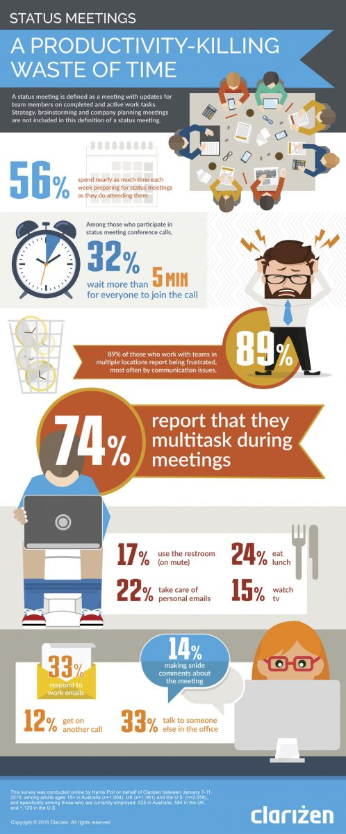 State-of-Status-Meetings-Survey2016-US