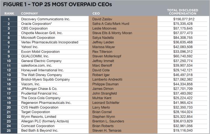 top_25_top_overpaid_20161