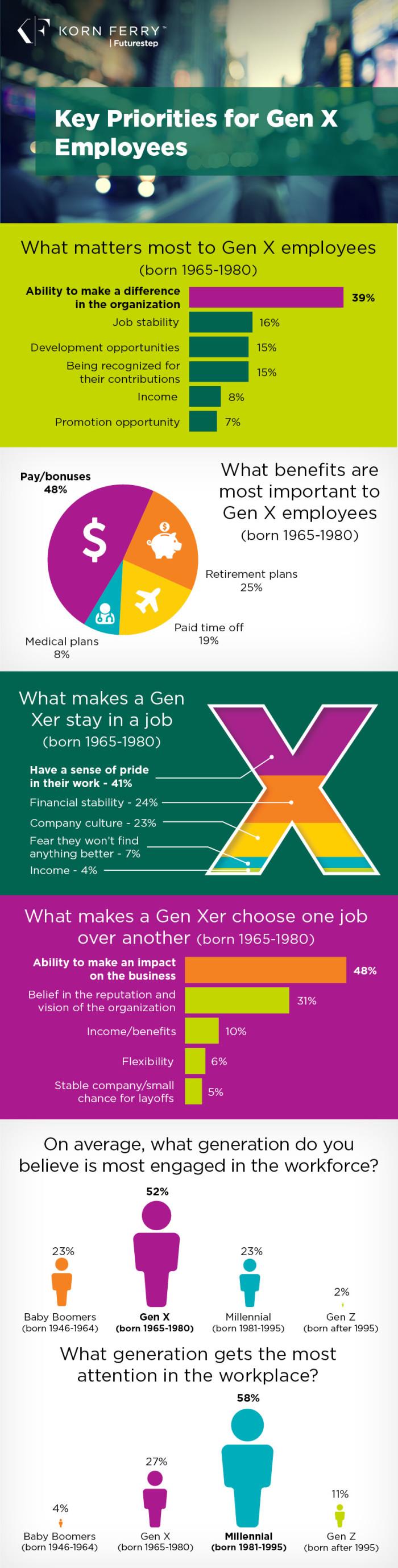 GenX_Infographic