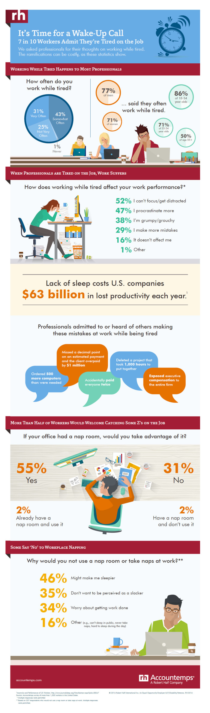 working tired infographic