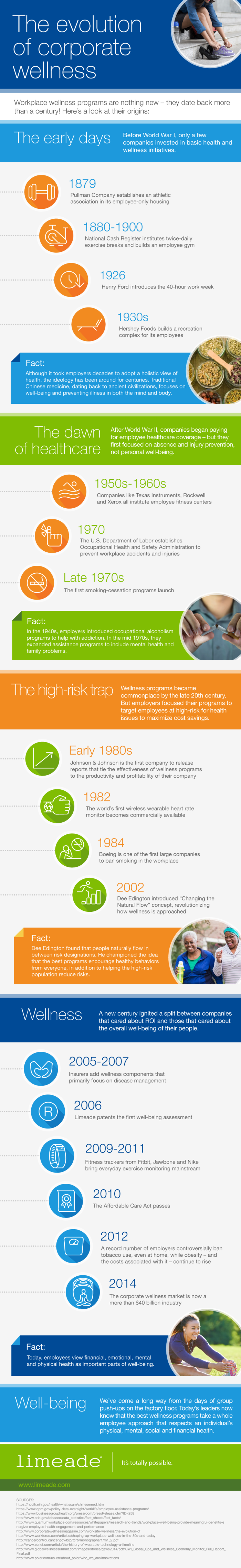 Limeade-evolution-of-corporate-wellness_972px