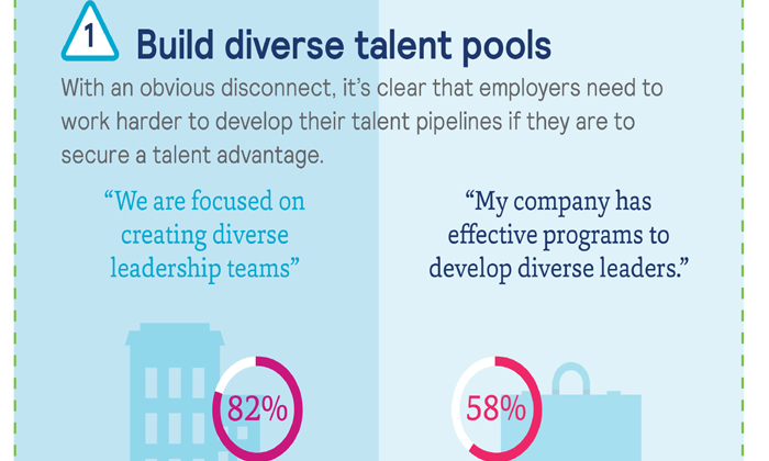 Mercer inforgraphic on building diversity