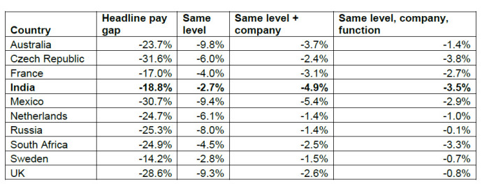 Hay Group's pay gap research