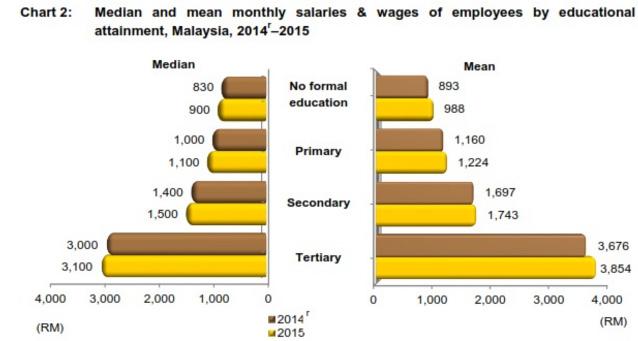 Malaysia salary report 2