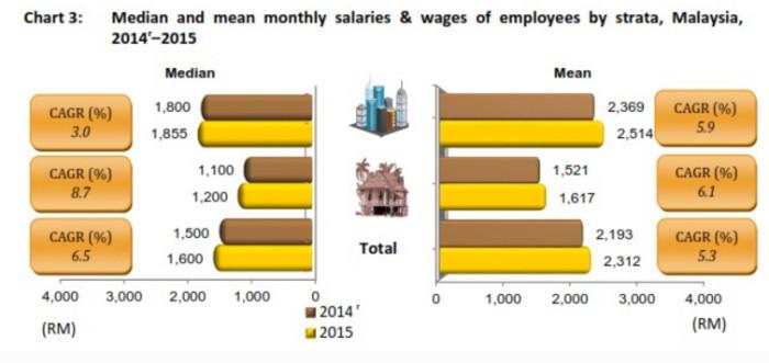 Malaysia salary report 3
