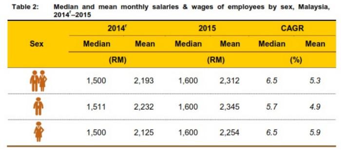 Malaysia salary report
