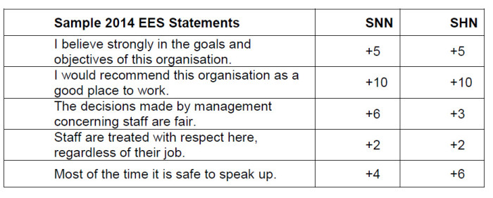 SGH engagement survey statements