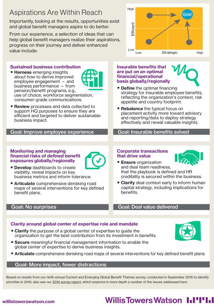WTW benefits survey 2