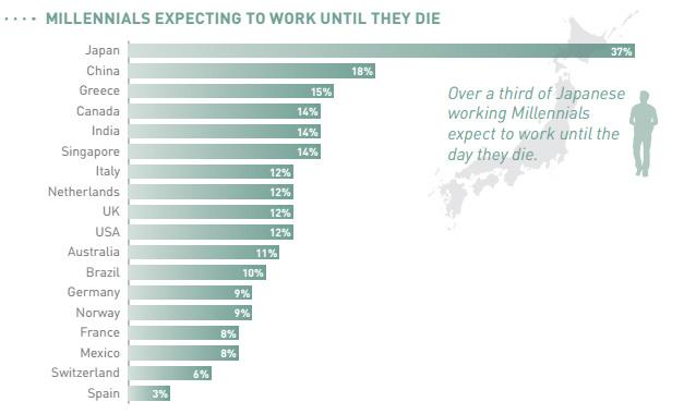 millennials expect to work until they die