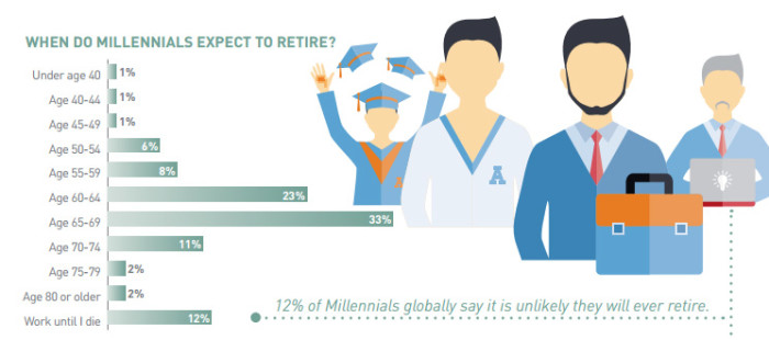 when Millennials expect to retire