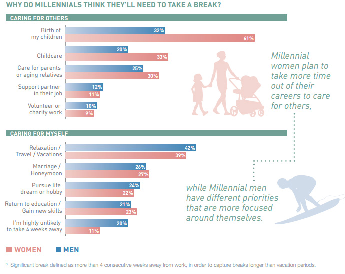 why do millennials need a break