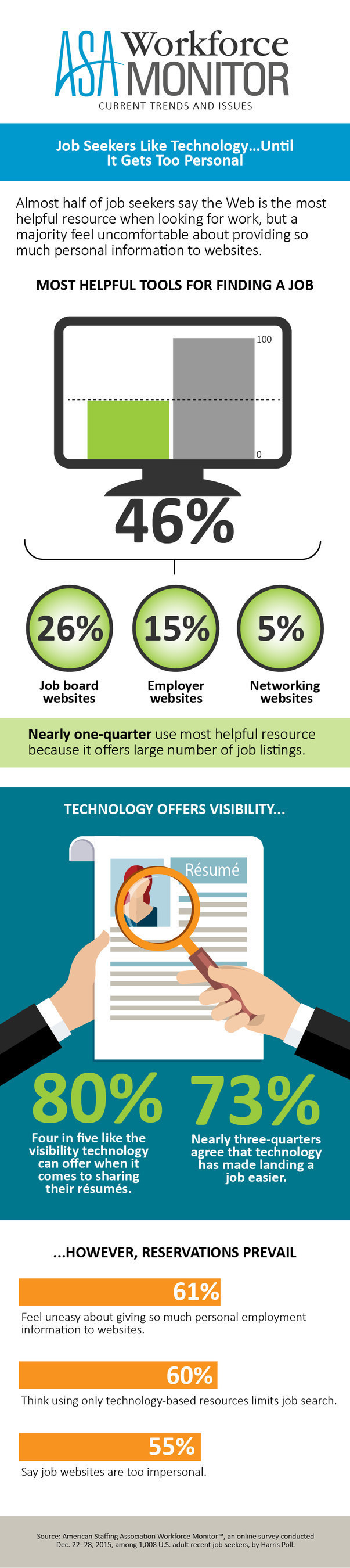 77% of candidates prefer human interaction when searching for jobs american staffing association infographic asa job seekers like tech infographic