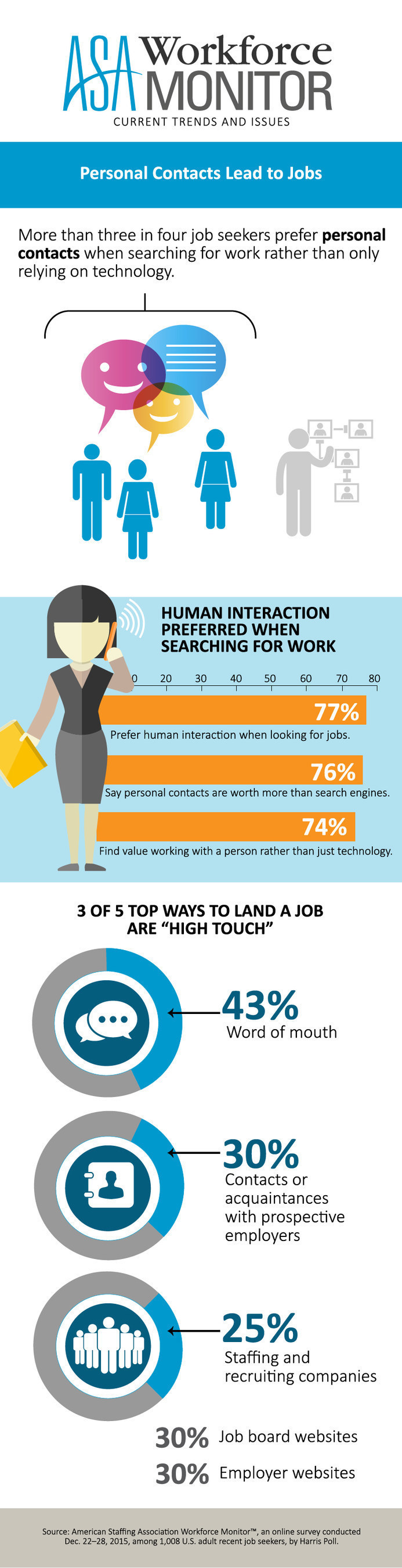 American Staffing Association Infographic