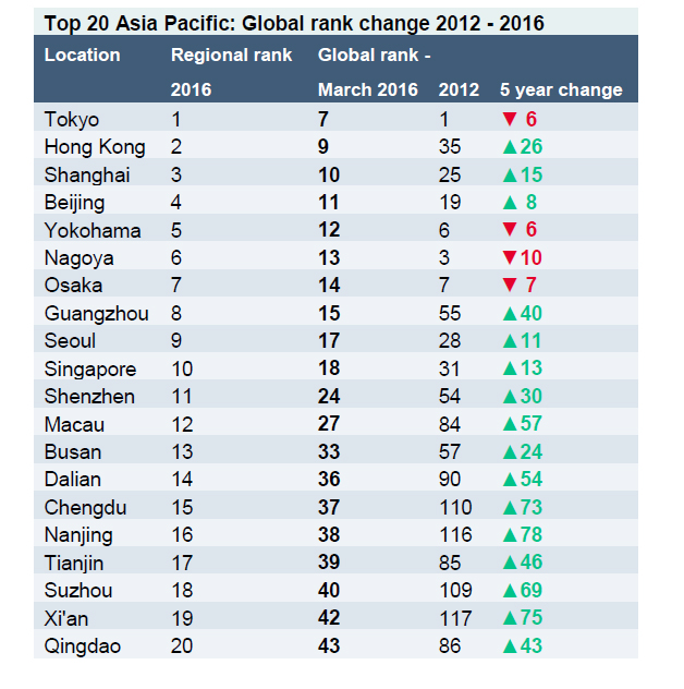 Asia Pacific ranks