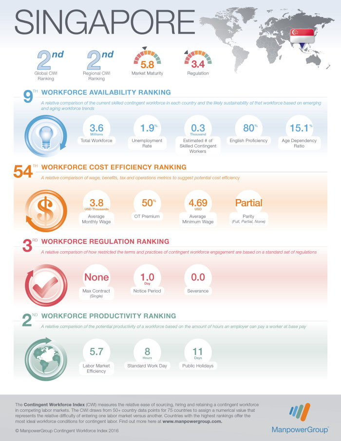 2016-CWI-Country-Infographics---SINGAPORE-(1)_web