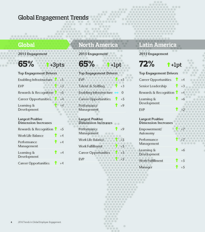 2016-Trends-in-Global-Employee-Engagement_Part3_Page_2
