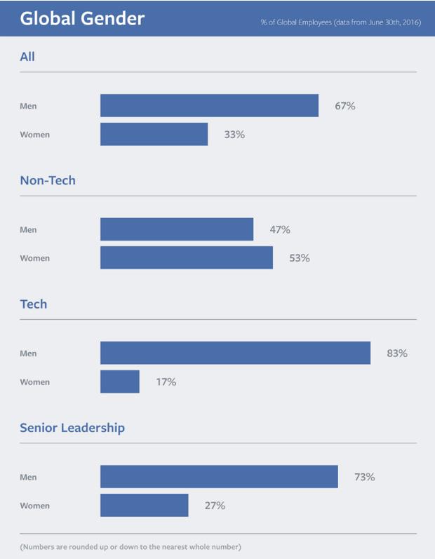 Facebook Gender diversity 2016