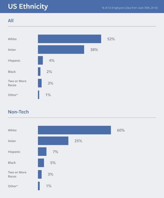 Facebook US Ethnicity