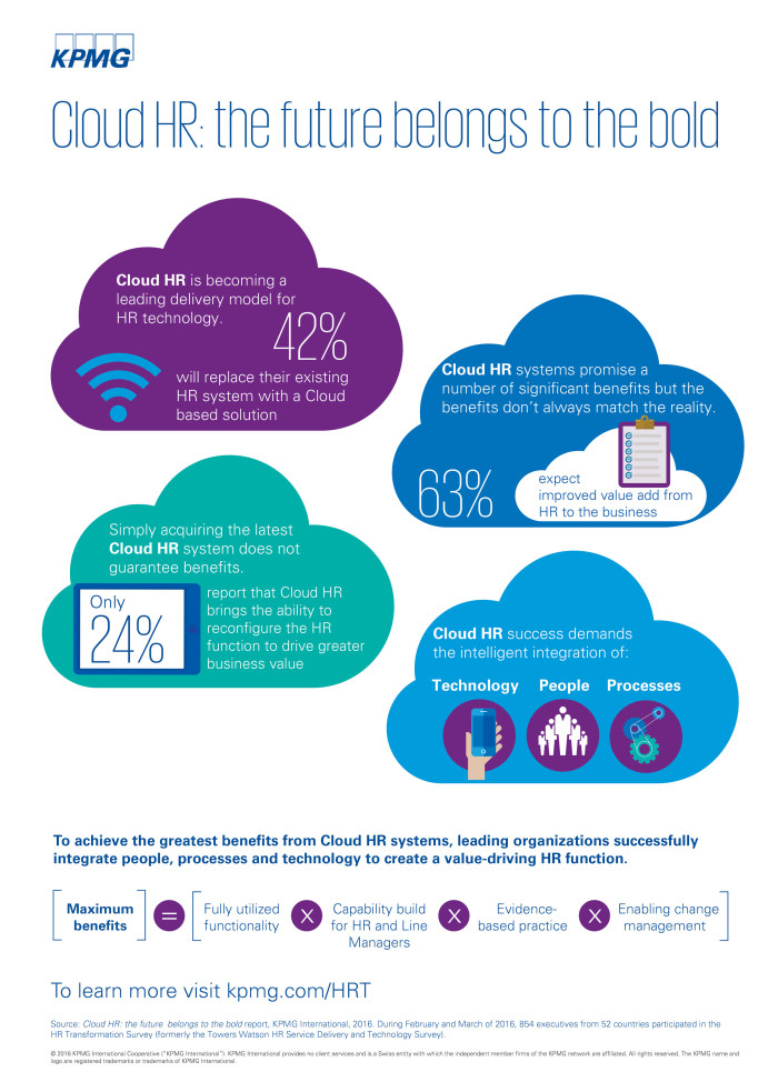 KPMG HR Cloud infographic