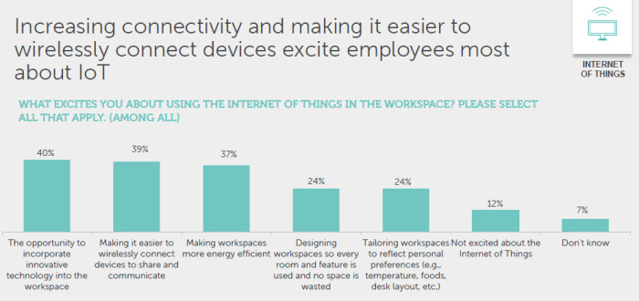 dell and intel study on IOT