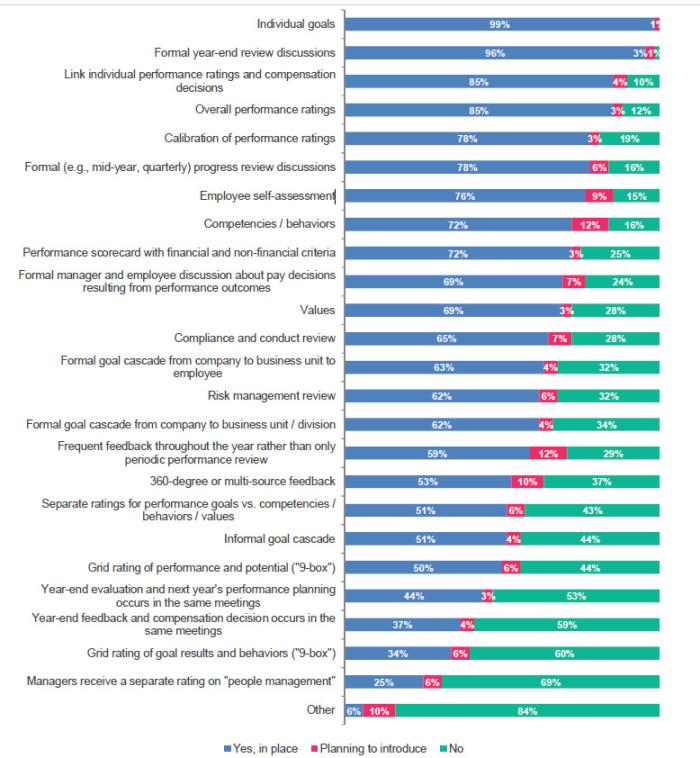mercer list of performance management components