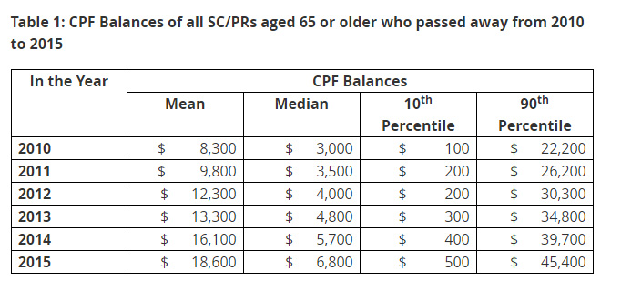 CPF balance of singapore citizen or PRs aged 65 or older who passed away from 2010 ot 2015