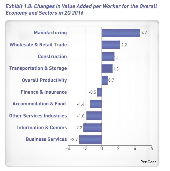 MTI Q2 2016 report productivity