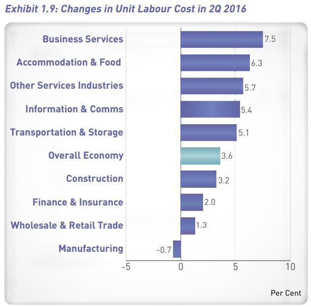 MTI Q2 2016 report unit labour cost