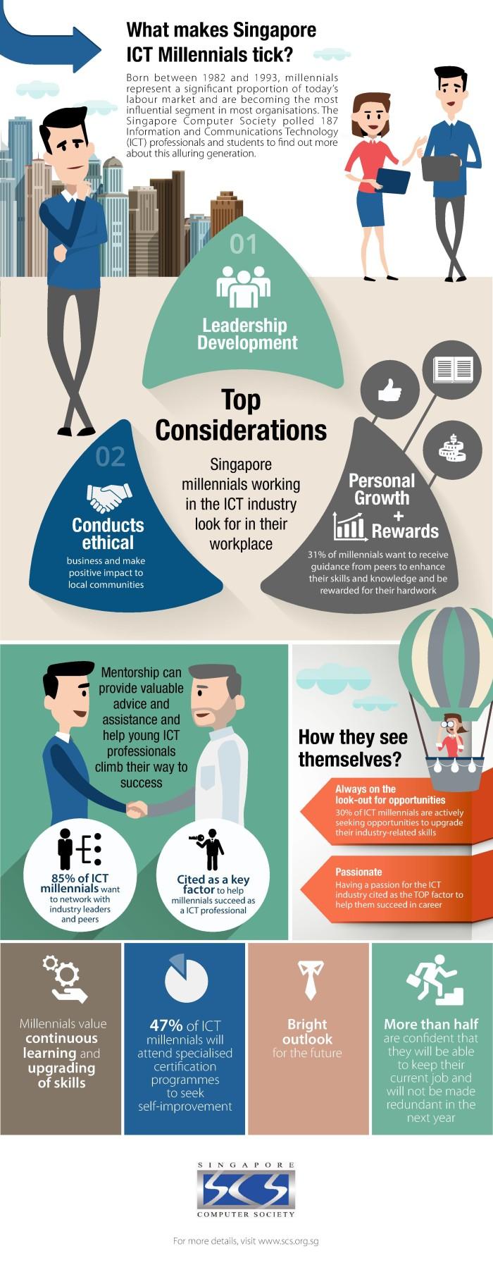 Milennial Survey Infographic