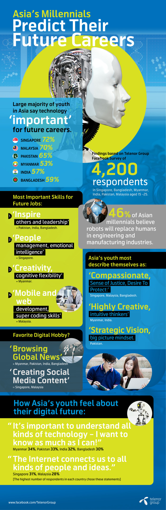 Infographic-  Telenor Group survey Asia's millennials assess future care...