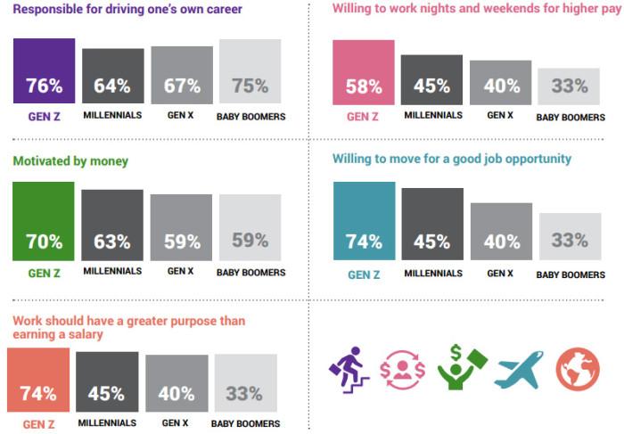 Monster Gen Z infographic