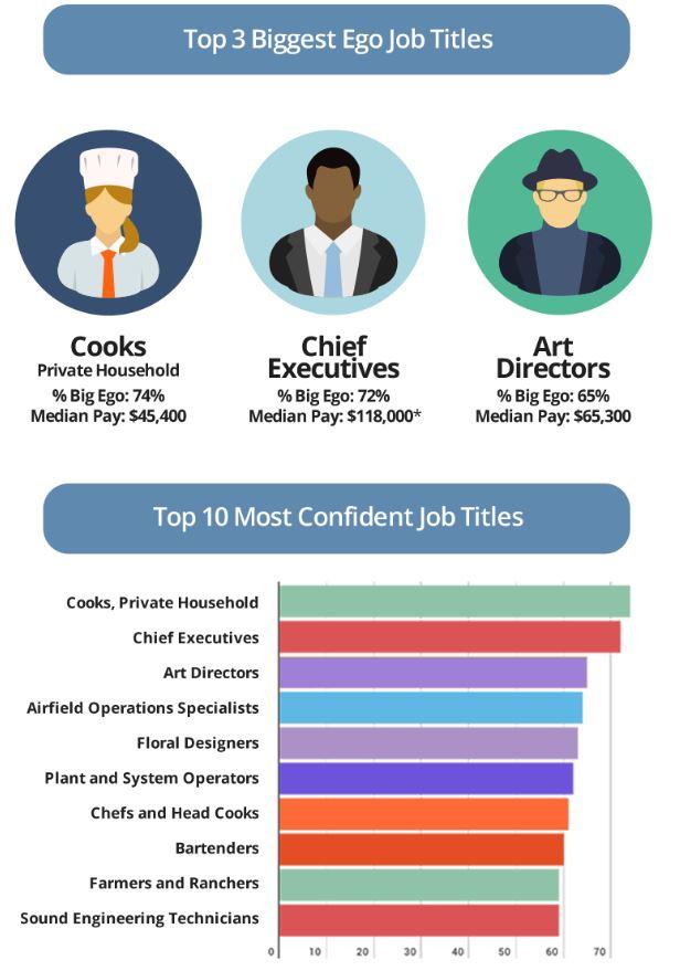Payscale survey big salary big ego