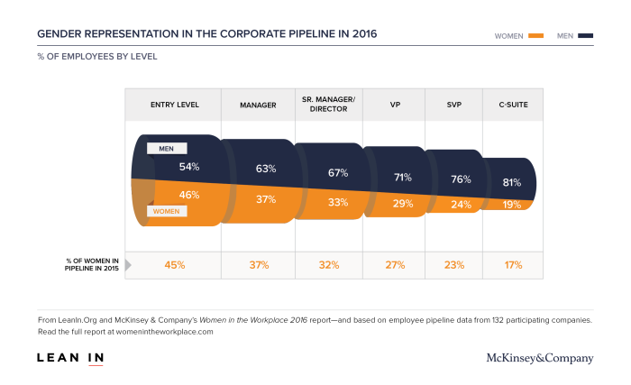 Women in the Workplace Corporate Pipeline chart, hr