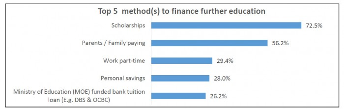 career builder 5 methods to finance further education