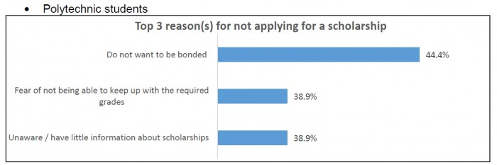 career builder reasons for not applyig scholarship 4