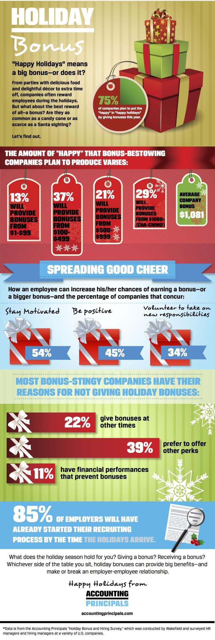 Holiday bonus survey 2016 infographic hr